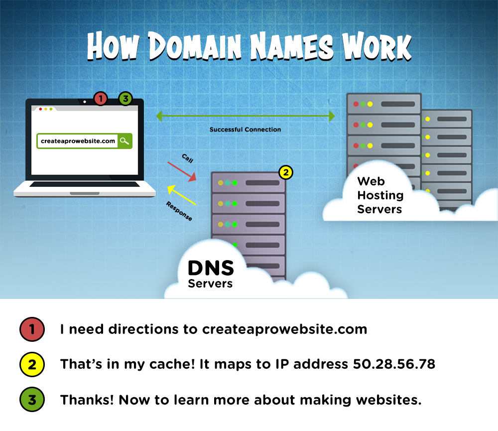 how domain names work infographic