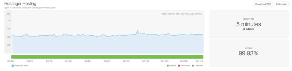 best web hosting hostinger speed and uptime