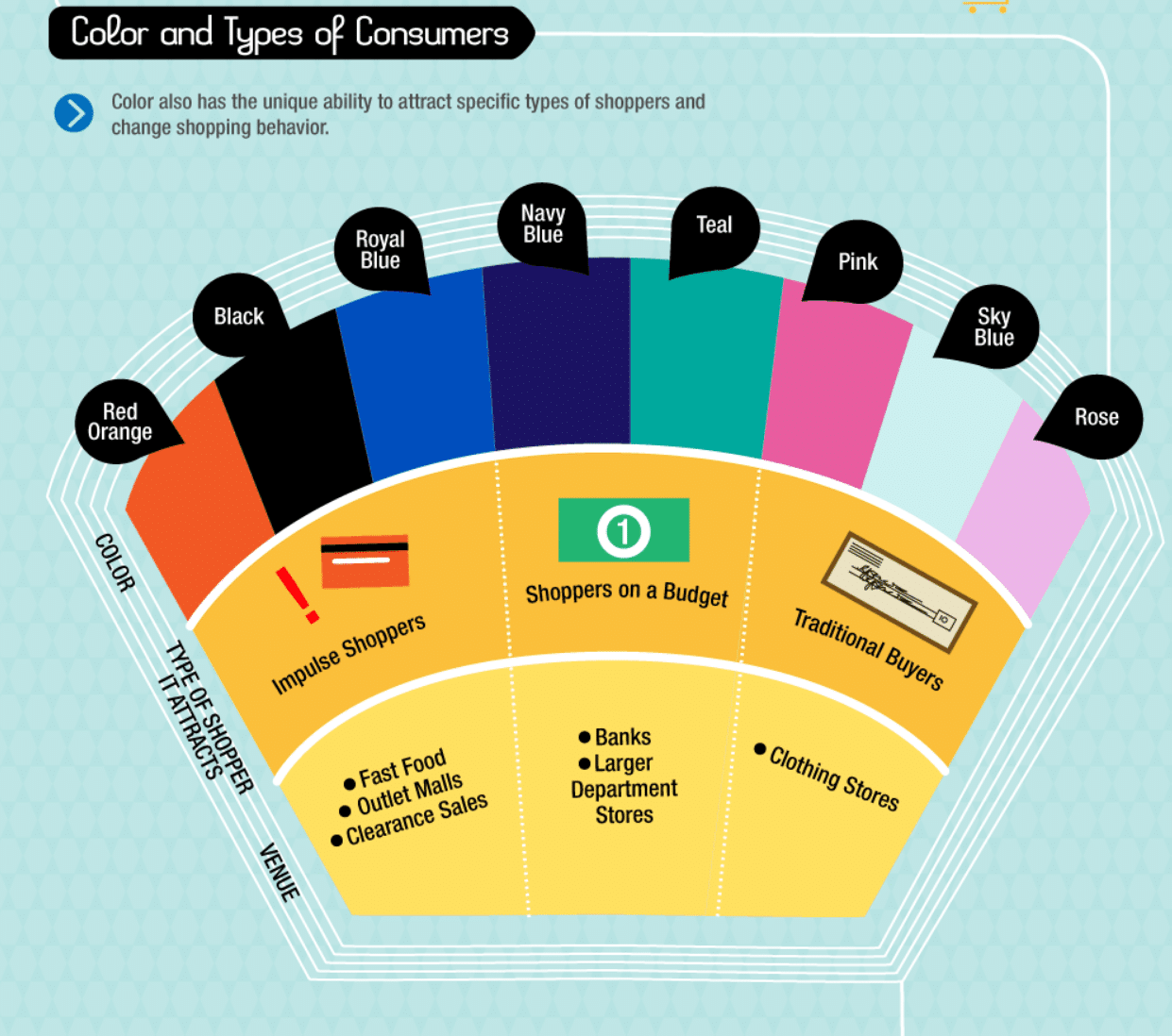 best colors for website by type of consumer infographic