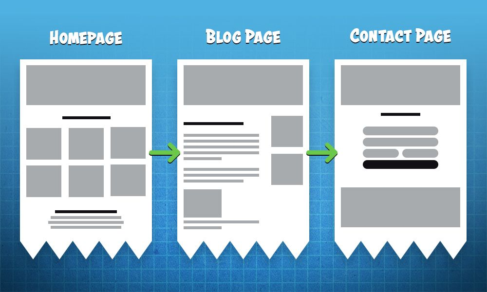 website layouts and pages
